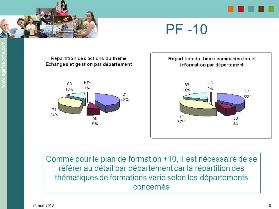 www.agefos-pme.com 24 mai 20128 PF -10 Comme pour le plan de formation +10, il est nécessaire de se référer au détail par département car la répartition des thématiques de formations varie selon les départements concernés