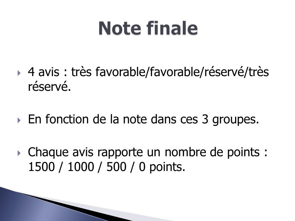  Demande du Lycée de secteur = 5000 points.  300 points pour le vœu 1.