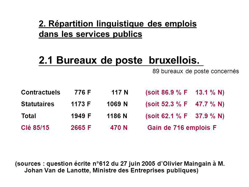 2. Répartition linguistique des emplois dans les services publics 2.1 Bureaux de poste bruxellois.