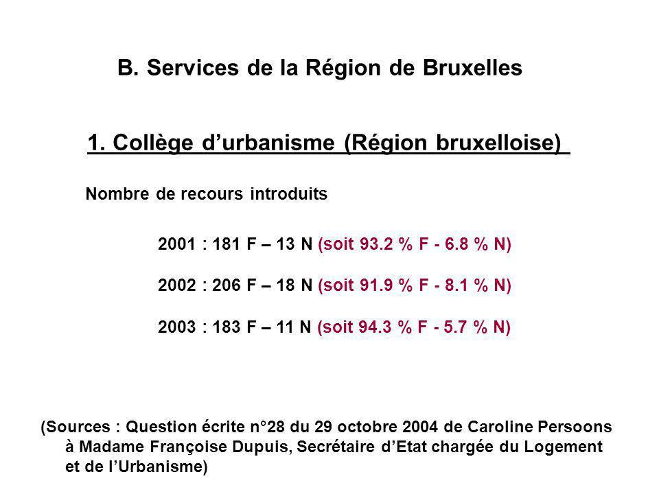 B. Services de la Région de Bruxelles 1.