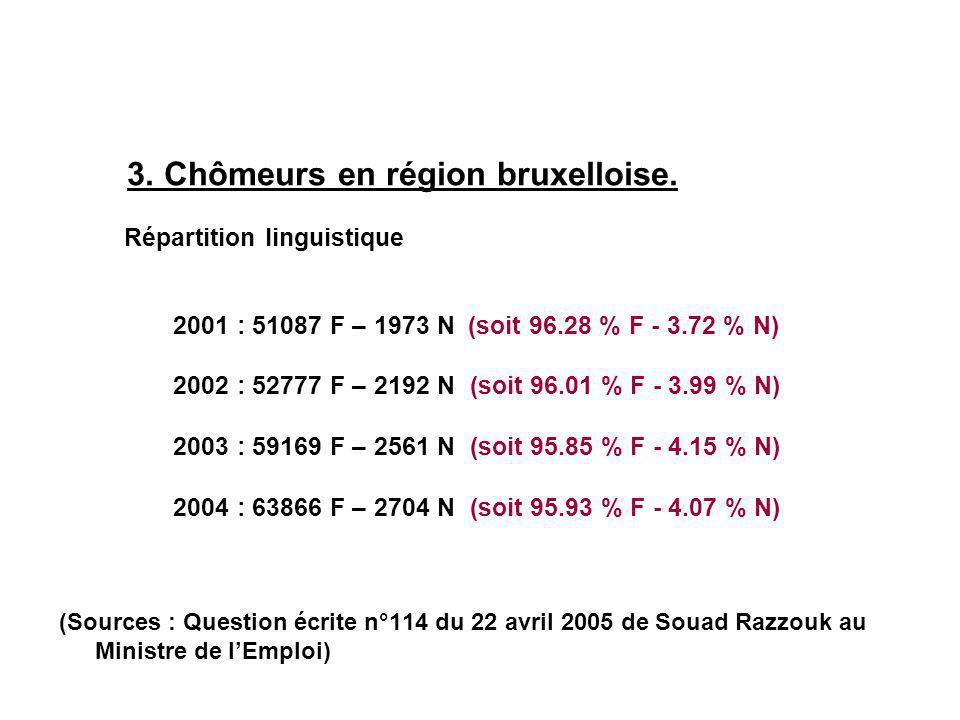 Répartition linguistique 3. Chômeurs en région bruxelloise.