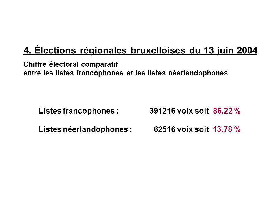 Chiffre électoral comparatif entre les listes francophones et les listes néerlandophones.