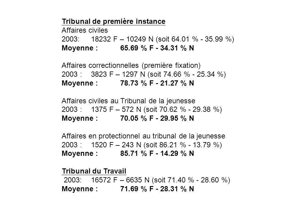 Tribunal de première instance Affaires civiles 2003:18232 F – 10249 N (soit 64.01 % - 35.99 %) Moyenne : 65.69 % F - 34.31 % N Affaires correctionnelles (première fixation) 2003 :3823 F – 1297 N (soit 74.66 % - 25.34 %) Moyenne : 78.73 % F - 21.27 % N Affaires civiles au Tribunal de la jeunesse 2003 :1375 F – 572 N (soit 70.62 % - 29.38 %) Moyenne : 70.05 % F - 29.95 % N Affaires en protectionnel au tribunal de la jeunesse 2003 : 1520 F – 243 N (soit 86.21 % - 13.79 %) Moyenne : 85.71 % F - 14.29 % N Tribunal du Travail 2003:16572 F – 6635 N (soit 71.40 % - 28.60 %) Moyenne : 71.69 % F - 28.31 % N