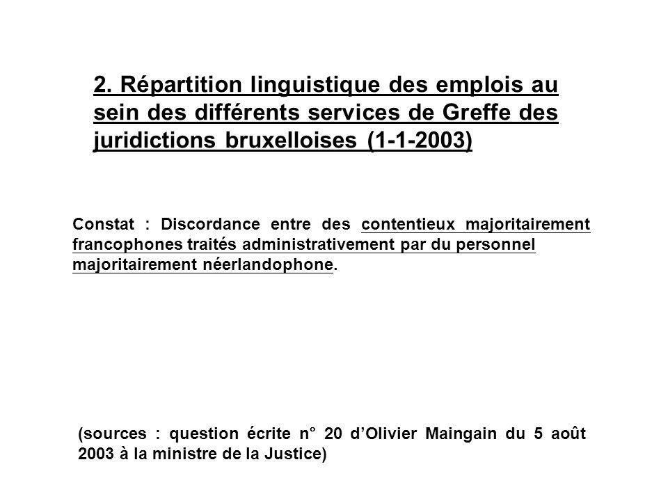 Constat : Discordance entre des contentieux majoritairement francophones traités administrativement par du personnel majoritairement néerlandophone.