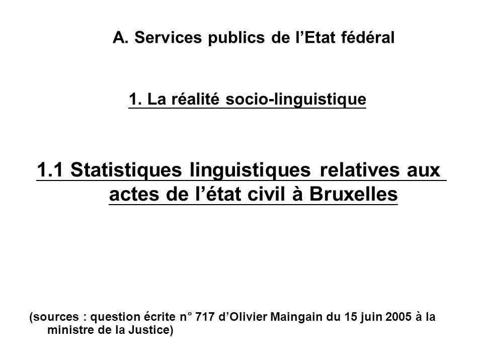 (sources : question écrite n° 717 d'Olivier Maingain du 15 juin 2005 à la ministre de la Justice) 1.1 Statistiques linguistiques relatives aux actes de l'état civil à Bruxelles A.