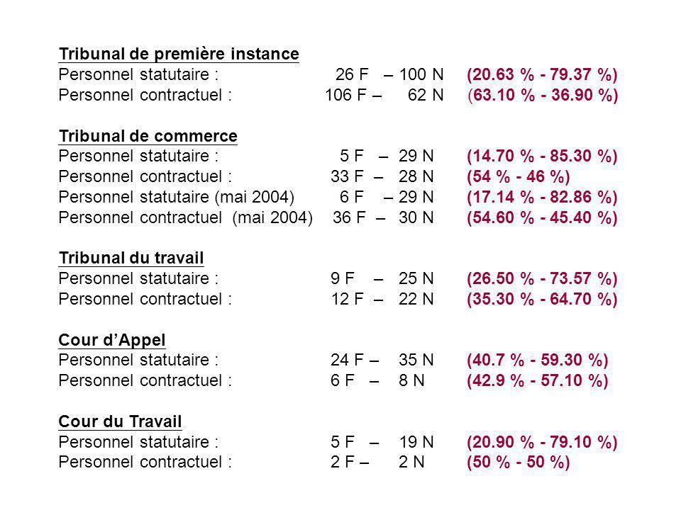 Tribunal de première instance Personnel statutaire : 26 F – 100 N (20.63 % - 79.37 %) Personnel contractuel : 106 F – 62 N (63.10 % - 36.90 %) Tribunal de commerce Personnel statutaire : 5 F – 29 N (14.70 % - 85.30 %) Personnel contractuel :33 F – 28 N (54 % - 46 %) Personnel statutaire (mai 2004) 6 F – 29 N (17.14 % - 82.86 %) Personnel contractuel (mai 2004) 36 F – 30 N (54.60 % - 45.40 %) Tribunal du travail Personnel statutaire :9 F – 25 N (26.50 % - 73.57 %) Personnel contractuel :12 F – 22 N (35.30 % - 64.70 %) Cour d'Appel Personnel statutaire : 24 F – 35 N (40.7 % - 59.30 %) Personnel contractuel :6 F – 8 N(42.9 % - 57.10 %) Cour du Travail Personnel statutaire : 5 F – 19 N (20.90 % - 79.10 %) Personnel contractuel :2 F – 2 N (50 % - 50 %)