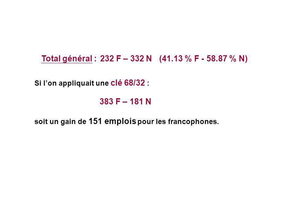 Total général :232 F – 332 N (41.13 % F - 58.87 % N) Si l'on appliquait une clé 68/32 : 383 F – 181 N soit un gain de 151 emplois pour les francophones.