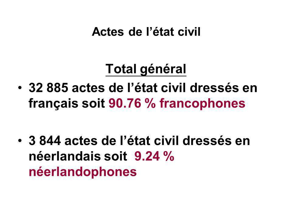 Actes de l'état civil Total général 32 885 actes de l'état civil dressés en français soit 90.76 % francophones 3 844 actes de l'état civil dressés en néerlandais soit 9.24 % néerlandophones