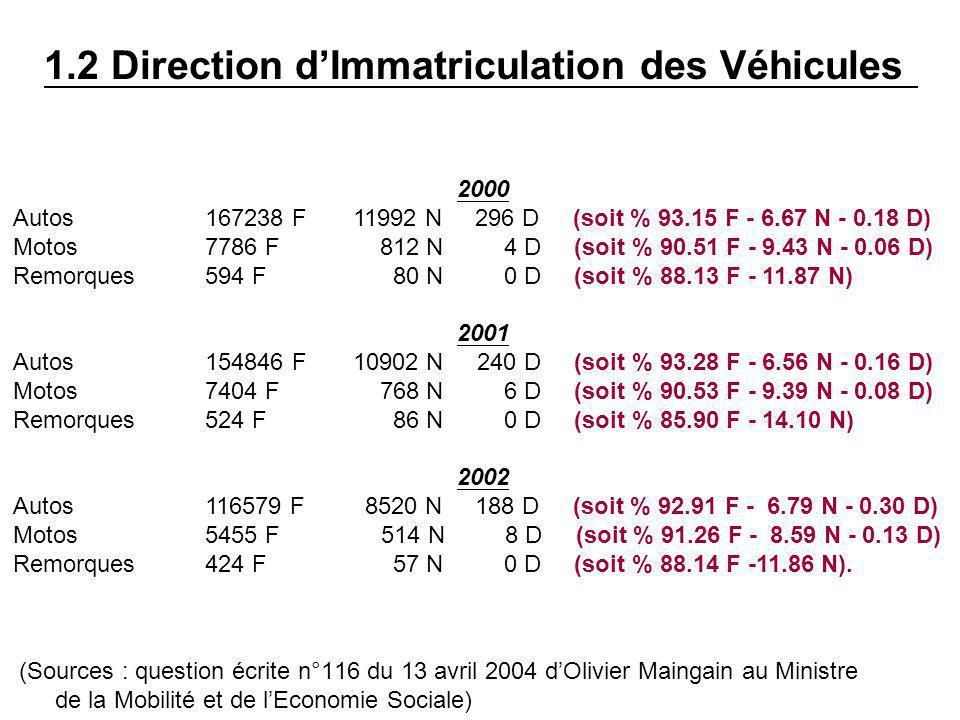 1.2 Direction d'Immatriculation des Véhicules (Sources : question écrite n°116 du 13 avril 2004 d'Olivier Maingain au Ministre de la Mobilité et de l'Economie Sociale) 2000 Autos167238 F 11992 N 296 D (soit % 93.15 F - 6.67 N - 0.18 D) Motos 7786 F 812 N 4 D (soit % 90.51 F - 9.43 N - 0.06 D) Remorques 594 F 80 N 0 D (soit % 88.13 F - 11.87 N) 2001 Autos154846 F 10902 N 240 D (soit % 93.28 F - 6.56 N - 0.16 D) Motos 7404 F 768 N 6 D (soit % 90.53 F - 9.39 N - 0.08 D) Remorques 524 F 86 N 0 D (soit % 85.90 F - 14.10 N) 2002 Autos 116579 F 8520 N 188 D (soit % 92.91 F - 6.79 N - 0.30 D) Motos 5455 F 514 N 8 D (soit % 91.26 F - 8.59 N - 0.13 D) Remorques 424 F 57 N 0 D (soit % 88.14 F -11.86 N).