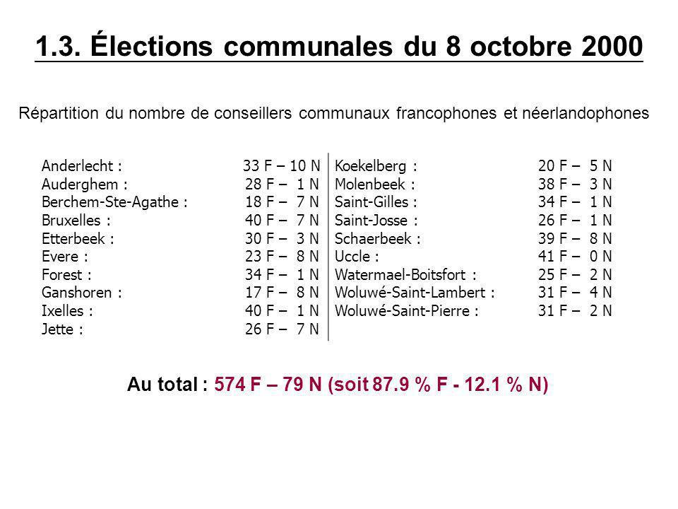 1.3. Élections communales du 8 octobre 2000 Répartition du nombre de conseillers communaux francophones et néerlandophones Anderlecht : 33 F – 10 N Au