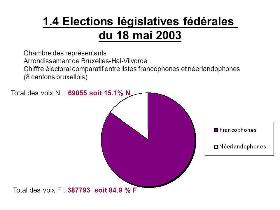 1.4 Elections législatives fédérales du 18 mai 2003 Chambre des représentants Arrondissement de Bruxelles-Hal-Vilvorde.