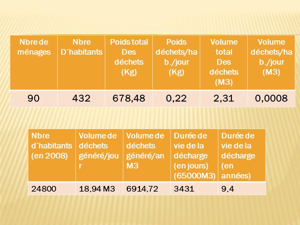 Nbre de ménages Nbre D'habitants Poids total Des déchets (Kg) Poids déchets/ha b./jour (Kg) Volume total Des déchets (M3) Volume déchets/ha b./jour (M3) 90432678,480,222,310,0008 Nbre d'habitants (en 2008) Volume de déchets généré/jou r Volume de déchets généré/an M3 Durée de vie de la décharge (en jours) (65000M3) Durée de vie de la décharge (en années) 2480018,94 M36914,7234319,4