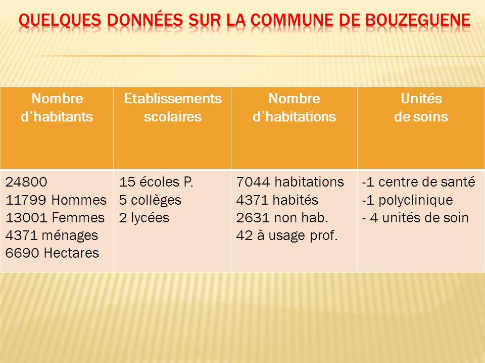 Nombre d'habitants Etablissements scolaires Nombre d'habitations Unités de soins 24800 11799 Hommes 13001 Femmes 4371 ménages 6690 Hectares 15 écoles P.