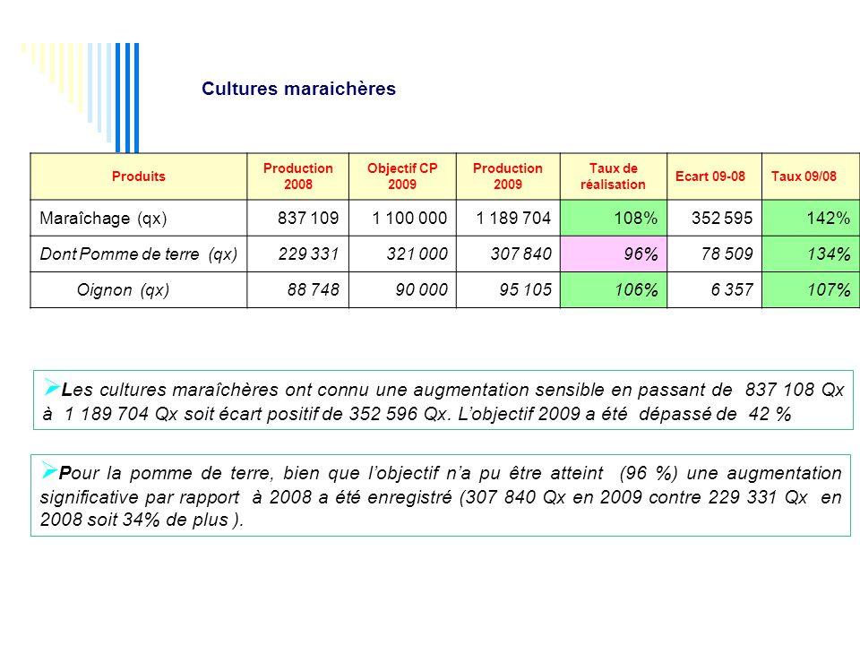 Produits Production 2008 Objectif CP 2009 Production 2009 Taux de réalisation Ecart 09-08Taux 09/08 Maraîchage (qx)837 1091 100 0001 189 704108%352 595142% Dont Pomme de terre (qx)229 331321 000307 84096%78 509134% Oignon (qx)88 74890 00095 105106%6 357107%  Les cultures maraîchères ont connu une augmentation sensible en passant de 837 108 Qx à 1 189 704 Qx soit écart positif de 352 596 Qx.