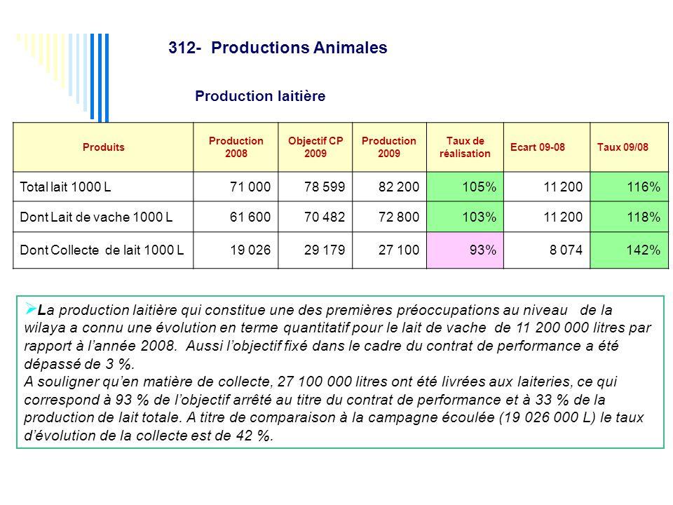  La production laitière qui constitue une des premières préoccupations au niveau de la wilaya a connu une évolution en terme quantitatif pour le lait de vache de 11 200 000 litres par rapport à l'année 2008.