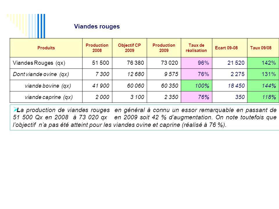 Produits Production 2008 Objectif CP 2009 Production 2009 Taux de réalisation Ecart 09-08Taux 09/08 Viandes Rouges (qx)51 50076 38073 02096%21 520142% Dont viande ovine (qx)7 30012 6809 57576%2 275131% viande bovine (qx)41 90060 06060 350100%18 450144% viande caprine (qx)2 0003 1002 35076%350118%  La production de viandes rouges en général à connu un essor remarquable en passant de 51 500 Qx en 2008 à 73 020 qx en 2009 soit 42 % d'augmentation.