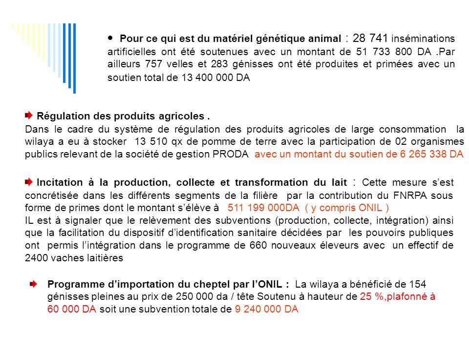  Pour ce qui est du matériel génétique animal : 28 741 inséminations artificielles ont été soutenues avec un montant de 51 733 800 DA.Par ailleurs 757 velles et 283 génisses ont été produites et primées avec un soutien total de 13 400 000 DA Régulation des produits agricoles.