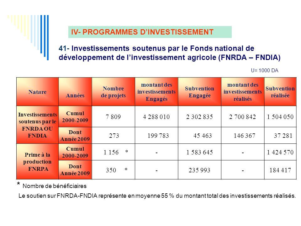 IV- PROGRAMMES D'INVESTISSEMENT 41- Investissements soutenus par le Fonds national de développement de l'investissement agricole (FNRDA – FNDIA) Nature Années Nombre de projets montant des investissements Engagés Subvention Engagée montant des investissements réalisés Subvention réalisée Investissements soutenus par le FNRDA OU FNDIA Cumul 2000-2009 7 8094 288 0102 302 8352 700 8421 504 050 Dont Année 2009 273 199 783 45 463 146 367 37 281 Prime à la production FNRPA Cumul 2000-2009 1 156 *-1 583 645-1 424 570 Dont Année 2009 350 *-235 993-184 417 Le soutien sur FNRDA-FNDIA représente en moyenne 55 % du montant total des investissements réalisés.
