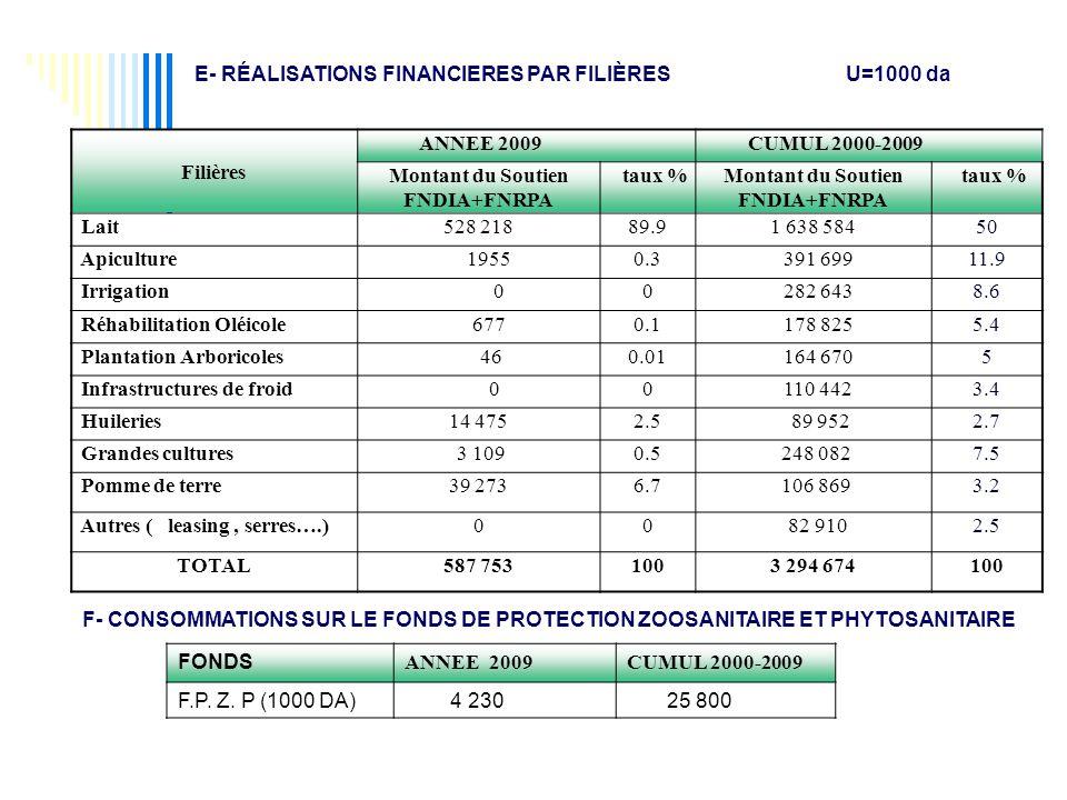 Filières ANNEE 2009 CUMUL 2000-2009 Montant du Soutien FNDIA+FNRPA taux %Montant du Soutien FNDIA+FNRPA taux % Lait528 21889.91 638 58450 Apiculture 19550.3 391 69911.9 Irrigation 00 282 6438.6 Réhabilitation Oléicole 6770.1 178 8255.4 Plantation Arboricoles 460.01 164 6705 Infrastructures de froid 00 110 4423.4 Huileries14 4752.5 89 9522.7 Grandes cultures 3 1090.5 248 0827.5 Pomme de terre39 2736.7 106 8693.2 Autres ( leasing, serres….)00 82 9102.5 TOTAL587 7531003 294 674100 E- RÉALISATIONS FINANCIERES PAR FILIÈRES U=1000 da F- CONSOMMATIONS SUR LE FONDS DE PROTECTION ZOOSANITAIRE ET PHYTOSANITAIRE FONDS ANNEE 2009CUMUL 2000-2009 F.P.