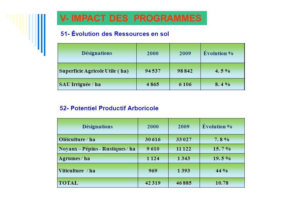 Désignations20002009 Évolution % Superficie Agricole Utile ( ha)94 53798 8424.