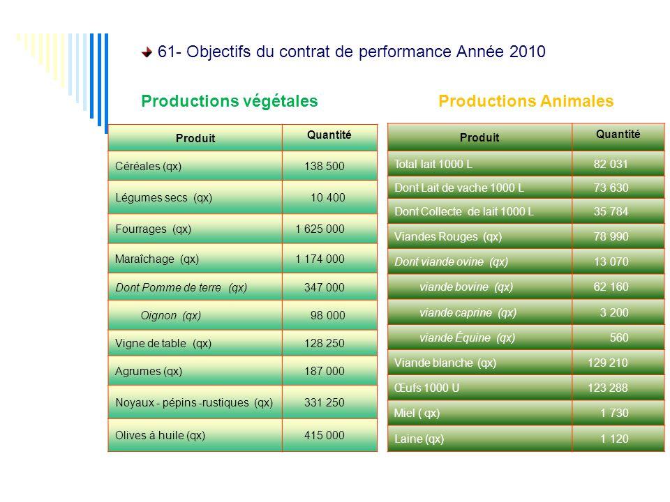 Produit Quantité Céréales (qx) 138 500 Légumes secs (qx) 10 400 Fourrages (qx) 1 625 000 Maraîchage (qx) 1 174 000 Dont Pomme de terre (qx) 347 000 Oignon (qx) 98 000 Vigne de table (qx) 128 250 Agrumes (qx) 187 000 Noyaux - pépins -rustiques (qx) 331 250 Olives à huile (qx) 415 000 Produit Quantité Total lait 1000 L 82 031 Dont Lait de vache 1000 L 73 630 Dont Collecte de lait 1000 L 35 784 Viandes Rouges (qx) 78 990 Dont viande ovine (qx) 13 070 viande bovine (qx) 62 160 viande caprine (qx) 3 200 viande Équine (qx) 560 Viande blanche (qx) 129 210 Œufs 1000 U 123 288 Miel ( qx) 1 730 Laine (qx) 1 120 61- Objectifs du contrat de performance Année 2010 Productions végétales Productions Animales