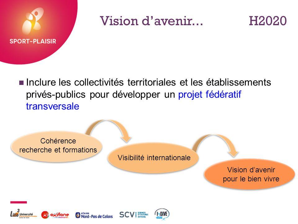 + Vision d'avenir...H2020 Inclure les collectivités territoriales et les établissements privés-publics pour développer un projet fédératif transversal