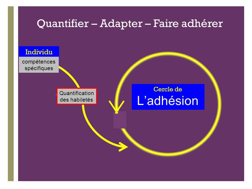 + Cercle de L'adhésion Individu Quantifier – Adapter – Faire adhérer Quantification des habiletés compétences spécifiques