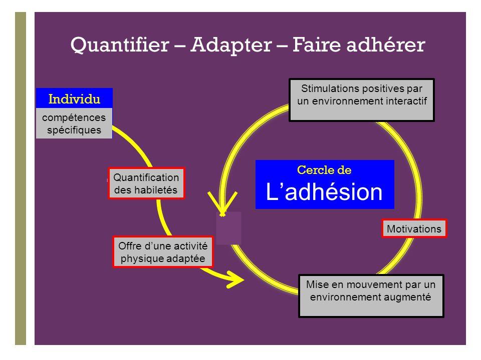+ Cercle de L'adhésion Individu Motivations Quantifier – Adapter – Faire adhérer Mise en mouvement par un environnement augmenté Quantification des ha