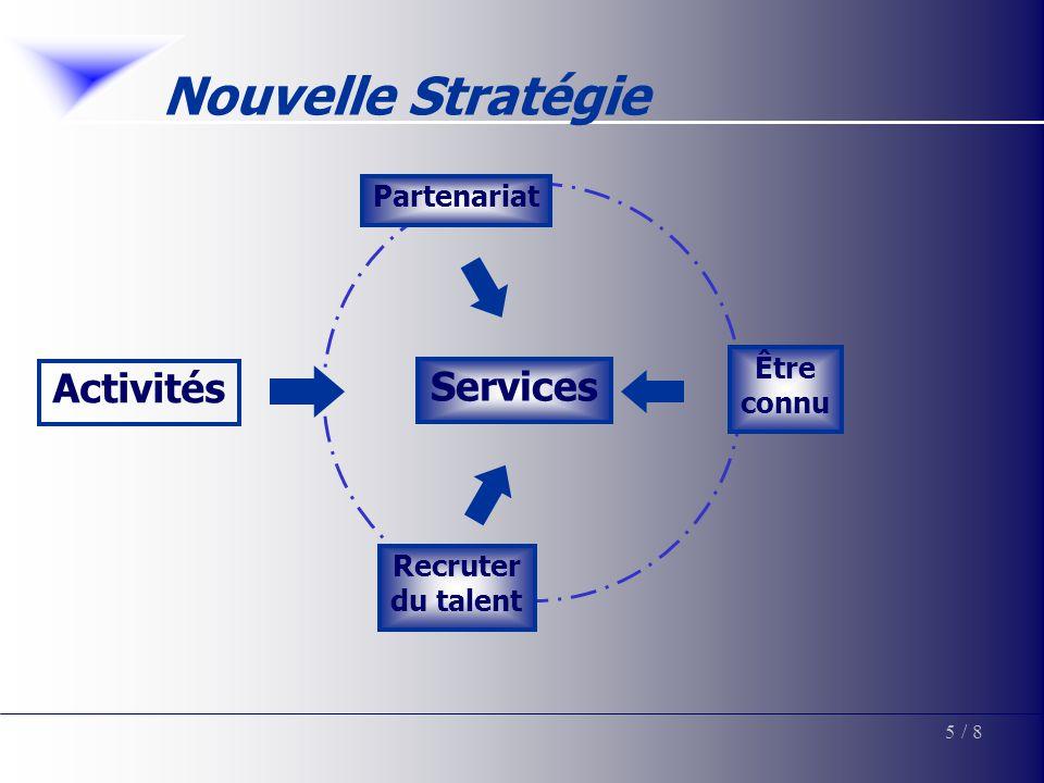 Nouvelle Stratégie 5/ 8 Services Activités Partenariat Recruter du talent Être connu