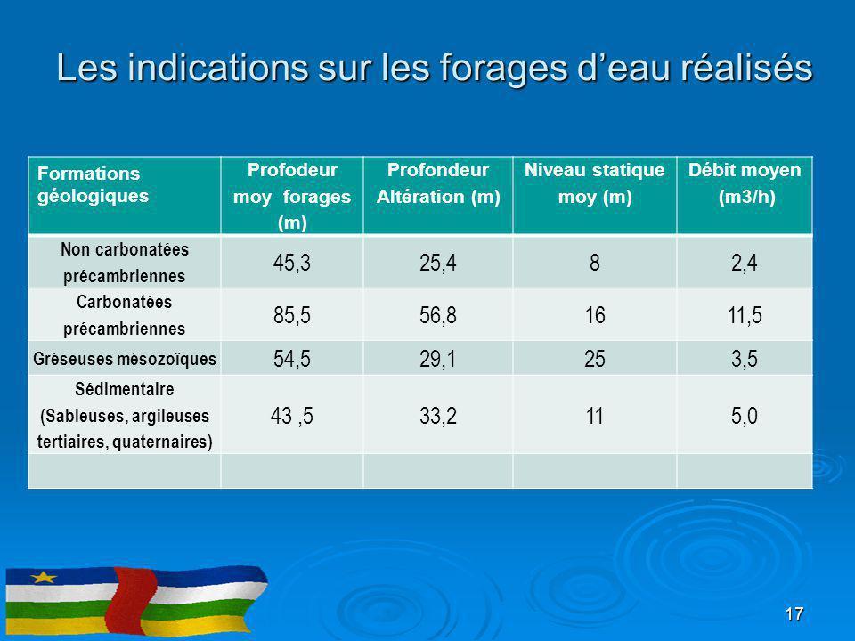 Les indications sur les forages d'eau réalisés Formations géologiques Profodeur moy forages (m) Profondeur Altération (m) Niveau statique moy (m) Débi