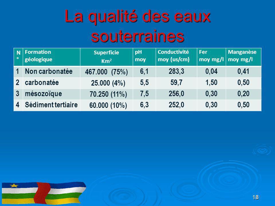 La qualité des eaux souterraines N°N° Formation géologique Superficie Km 2 pH moy Conductivité moy (us/cm) Fer moy mg/l Manganèse moy mg/l 1Non carbon