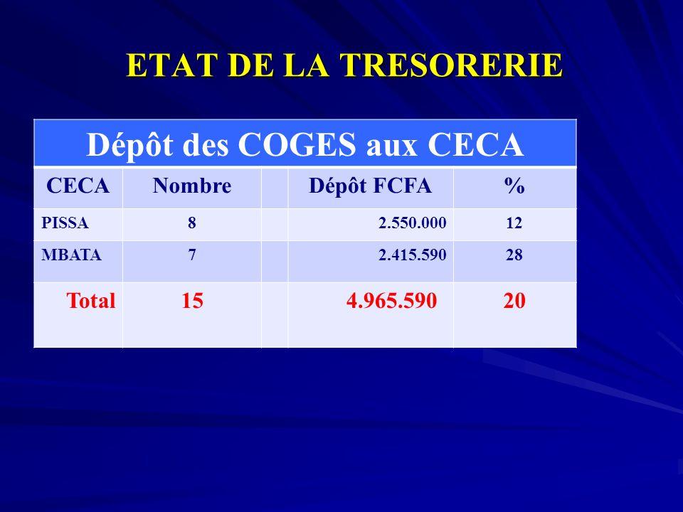 ETAT DE LA TRESORERIE Dépôt des COGES aux CECA CECANombre Dépôt FCFA% PISSA82.550.00012 MBATA72.415.59028 Total15 4.965.59020
