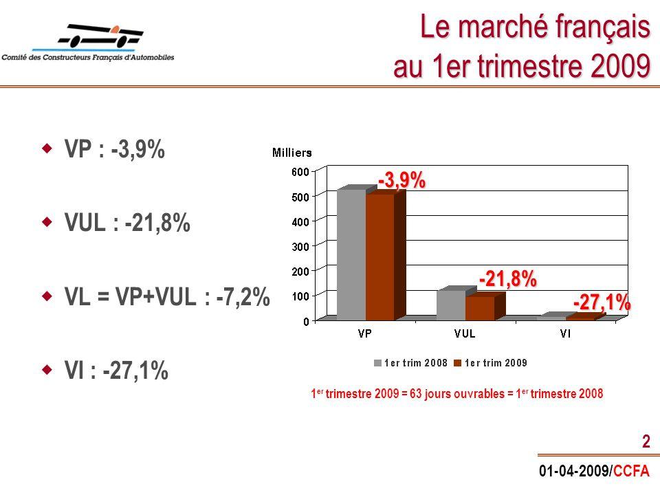01-04-2009/CCFA 3 Les « grands marchés » mondiaux janvier et février 2009