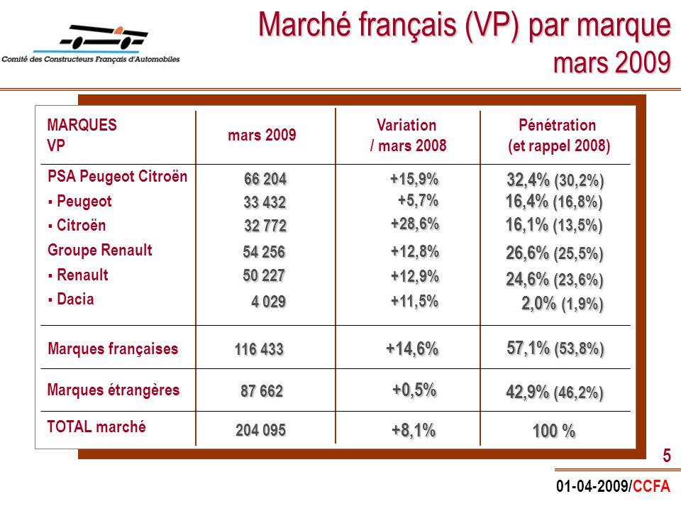 01-04-2009/CCFA 16 Marché et parc français par carburant (en %) IMMATRICULATIONS Année 2008 Sources : CCFA et SOFRES PARC (2007) 1 er trimestre 2009