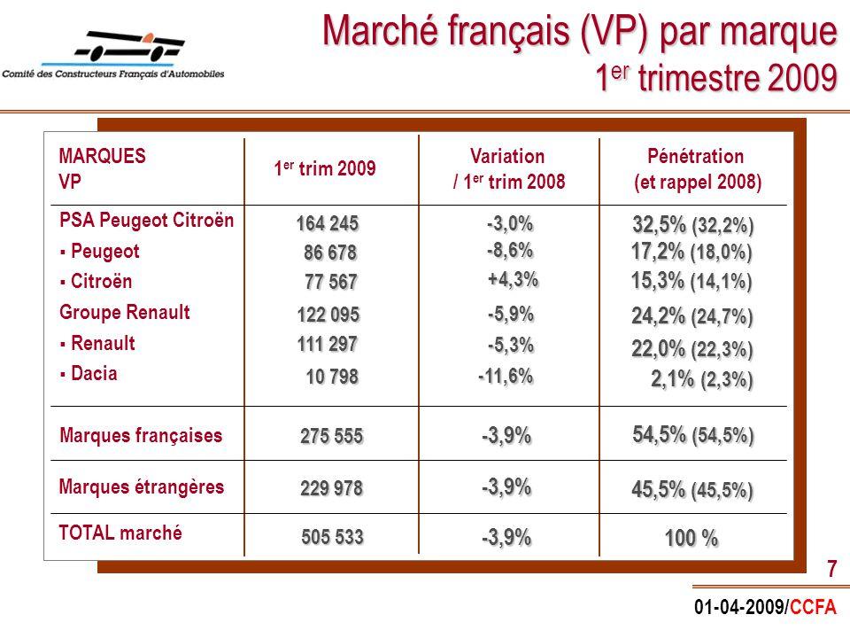 01-04-2009/CCFA 18 Le moteur de l'innovation Budget annuel en R&D de l'industrie automobile française 5,1 milliards d' € (en 2006) L'INDUSTRIE AUTOMOBILE 1 ER INVESTISSEUR EN R&D : 18% du budget R&D des entreprises françaises et ¼ du budget R&D de l'industrie européenne Sources : Ministère de la Recherche