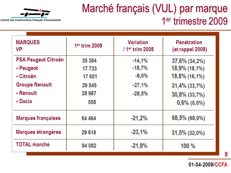 01-04-2009/CCFA 9 Marché français (VP) par gamme 1 er trimestre 2009 207, Clio, Twingo, C3 Mégane/Scénic, C4/Picasso, 308 C5, Laguna, 407 Espace, 807, 607, C8 Part de marché (%)