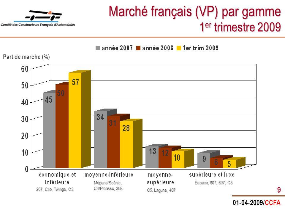 01-04-2009/CCFA 20 L'usage de l'automobile * SNCF + réseau ferré RATP + métros de province Transports intérieurs de voyageurs par type de transport (en 2007 en %) Source : URF