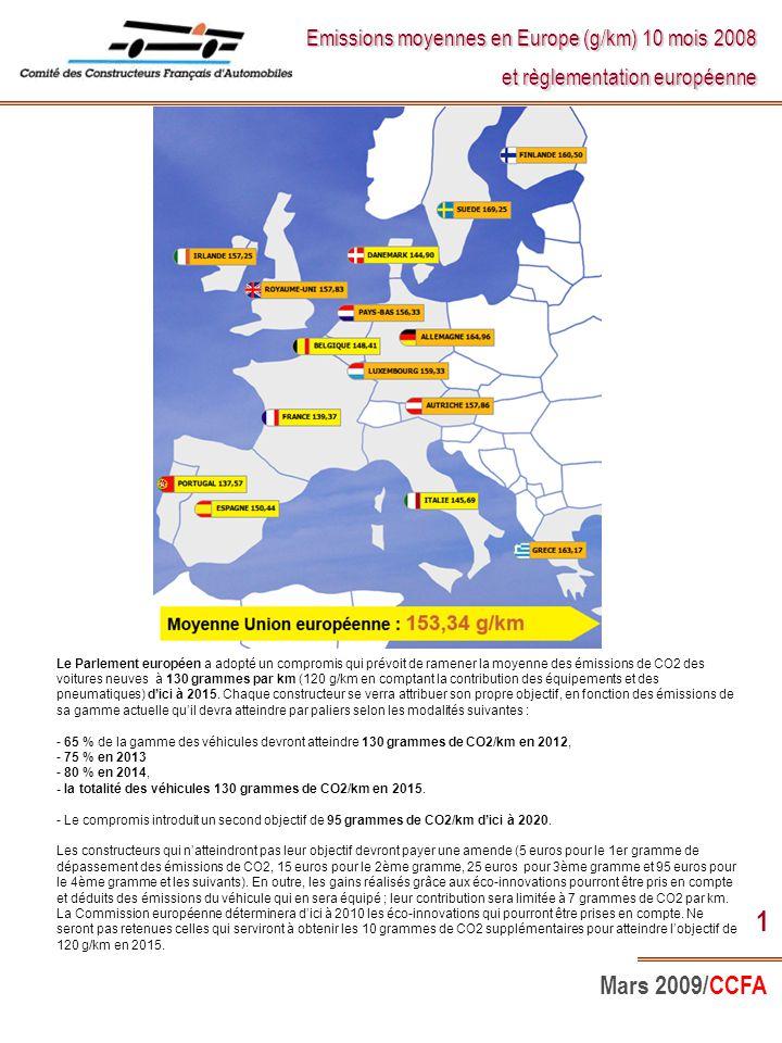 Mars 2009/CCFA 1 Emissions moyennes en Europe (g/km) 10 mois 2008 et règlementation européenne Le Parlement européen a adopté un compromis qui prévoit de ramener la moyenne des émissions de CO 2 des voitures neuves à 130 grammes par km (120 g/km en comptant la contribution des équipements et des pneumatiques) d'ici à 2015.