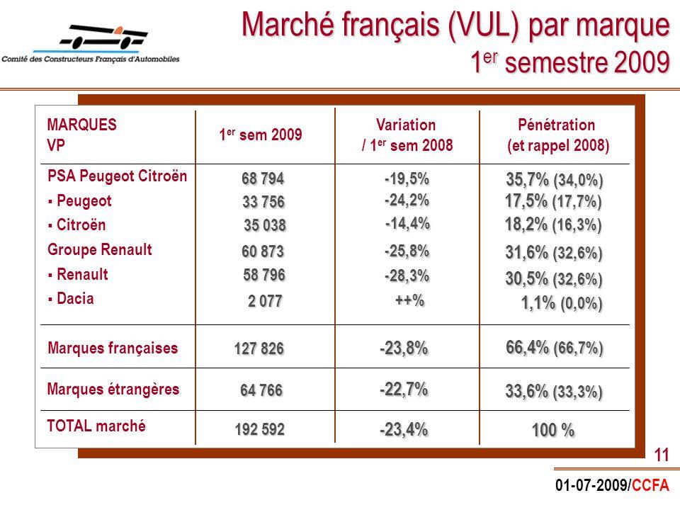 01-07-2009/CCFA 11 Marché français (VUL) par marque 1 er semestre 2009 MARQUES VP PSA Peugeot Citroën   Peugeot   Citroën Groupe Renault   Renault   Dacia Marques françaises TOTAL marché 1 er sem 2009 Pénétration (et rappel 2008) Variation / 1 er sem 2008 Marques étrangères 68 794 33 756 60 873 35 038 -19,5% -24,2% -25,8% -14,4% -23,8% -22,7% -23,4% 35,7% (34,0%) 35,7% (34,0%) 17,5% (17,7%) 17,5% (17,7%) 31,6% (32,6%) 31,6% (32,6%) 18,2% (16,3%) 18,2% (16,3%) 66,4% (66,7%) 66,4% (66,7%) 33,6% (33,3%) 33,6% (33,3%) 100 % 2 077 1,1% (0,0%) 1,1% (0,0%) 58 796 -28,3% 30,5% (32,6%) 30,5% (32,6%) 127 826 64 766 192 592 ++%