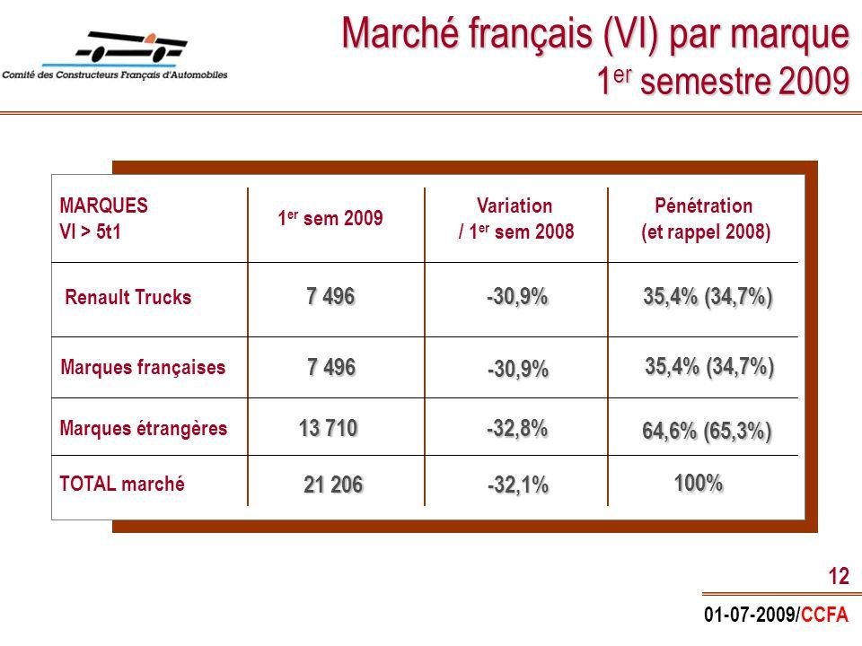 01-07-2009/CCFA 12 Marché français (VI) par marque 1 er semestre 2009 MARQUES VI > 5t1 Renault Trucks Marques françaises TOTAL marché 1 er sem 2009 Pénétration (et rappel 2008) Variation / 1 er sem 2008 Marques étrangères 35,4% (34,7%) 64,6% (65,3%) 100% 7 496 -30,9% -30,9% -32,8% -32,1% 13 710 21 206