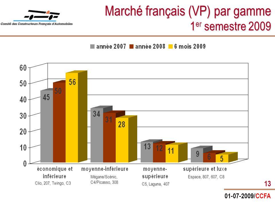 01-07-2009/CCFA 13 Marché français (VP) par gamme 1 er semestre 2009 Clio, 207, Twingo, C3 Mégane/Scénic, C4/Picasso, 308 C5, Laguna, 407 Espace, 807, 607, C8