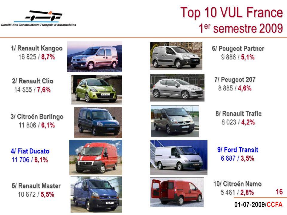 01-07-2009/CCFA 16 Top 10 VUL France 1 er semestre 2009 1/ Renault Kangoo 16 825 / 8,7% 9/ Ford Transit 6 687 / 3,5% 8/ Renault Trafic 8 023 / 4,2% 4/ Fiat Ducato 11 706 / 6,1% 6/ Peugeot Partner 9 886 / 5,1% 5/ Renault Master 10 672 / 5,5% 7/ Peugeot 207 8 885 / 4,6% 3/ Citroën Berlingo 11 806 / 6,1% 2/ Renault Clio 14 555 / 7,6% 10/ Citroën Nemo 5 461 / 2,8%