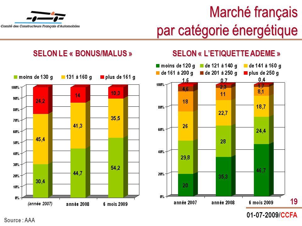 01-07-2009/CCFA 19 Marché français par catégorie énergétique SELON LE « BONUS/MALUS » SELON « L'ETIQUETTE ADEME » (année 2007) Source : AAA