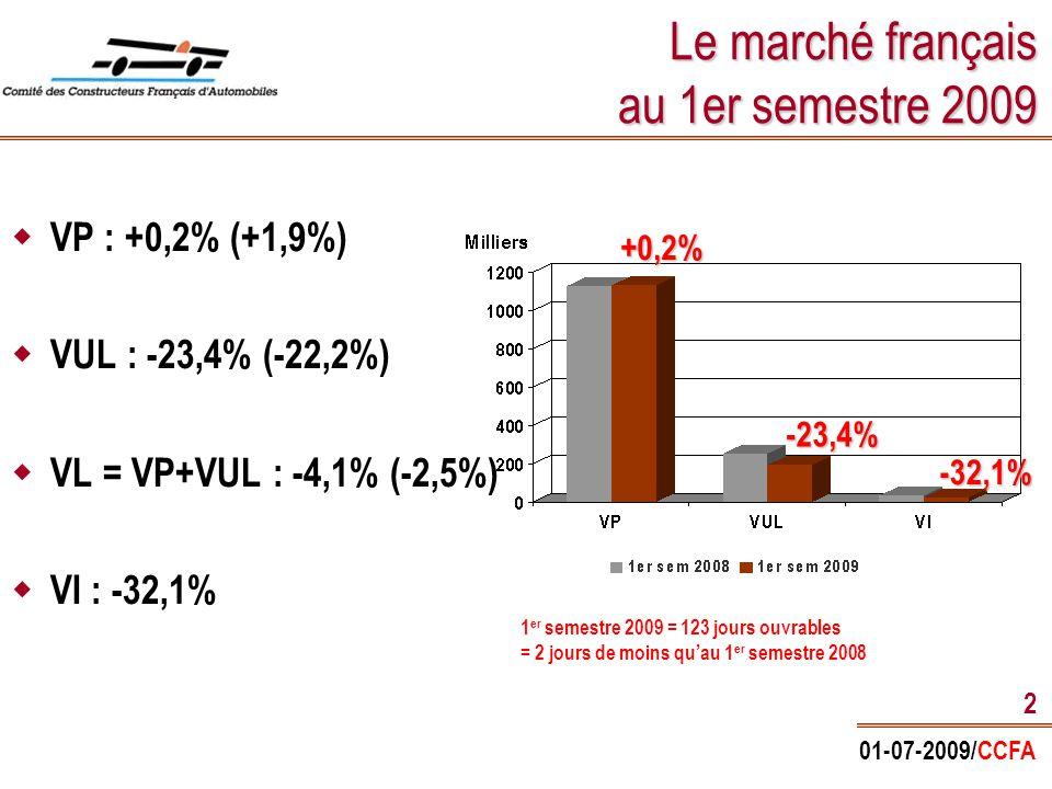 01-07-2009/CCFA 2 Le marché français au 1er semestre 2009  VP : +0,2% (+1,9%)  VUL : -23,4% (-22,2%)  VL = VP+VUL : -4,1% (-2,5%)  VI : -32,1% +0,2% -32,1% -23,4% 1 er semestre 2009 = 123 jours ouvrables = 2 jours de moins qu'au 1 er semestre 2008