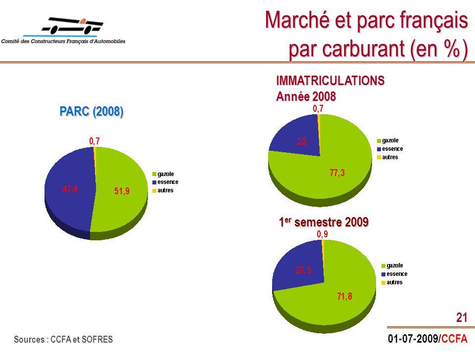 01-07-2009/CCFA 21 Marché et parc français par carburant (en %) IMMATRICULATIONS Année 2008 Sources : CCFA et SOFRES PARC (2008) 1 er semestre 2009