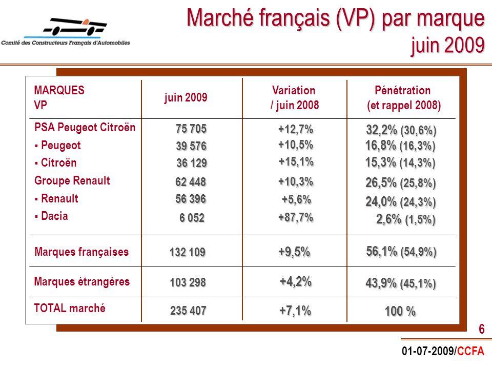 01-07-2009/CCFA 6 Marché français (VP) par marque juin 2009 MARQUES VP PSA Peugeot Citroën   Peugeot   Citroën Groupe Renault   Renault   Dacia Marques françaises TOTAL marché juin 2009 Pénétration (et rappel 2008) Variation / juin 2008 Marques étrangères 75 705 39 576 62 448 36 129 +12,7% +10,5% +10,3% +15,1% +9,5% +4,2% +7,1% 32,2% (30,6%) 32,2% (30,6%) 16,8% (16,3%) 16,8% (16,3%) 26,5% (25,8%) 26,5% (25,8%) 15,3% (14,3%) 15,3% (14,3%) 56,1% (54,9%) 56,1% (54,9%) 43,9% (45,1%) 43,9% (45,1%) 100 % 6 052 2,6% (1,5%) 2,6% (1,5%) 56 396 +5,6% 24,0% (24,3%) 24,0% (24,3%) +87,7% 132 109 103 298 235 407