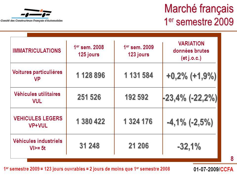 01-07-2009/CCFA 9 Immatriculations voitures particulières France (2009/2008) En axe des abscisses : mois et différentiel de jours ouvrables 2009 par rapport à 2008 -7,9% -13,1% +8% -7,1% +11,8% Marché 6 mois 2009 = 1 131 584 voitures soit +0,2% (+1,9% en c.j.o.) +7,1%