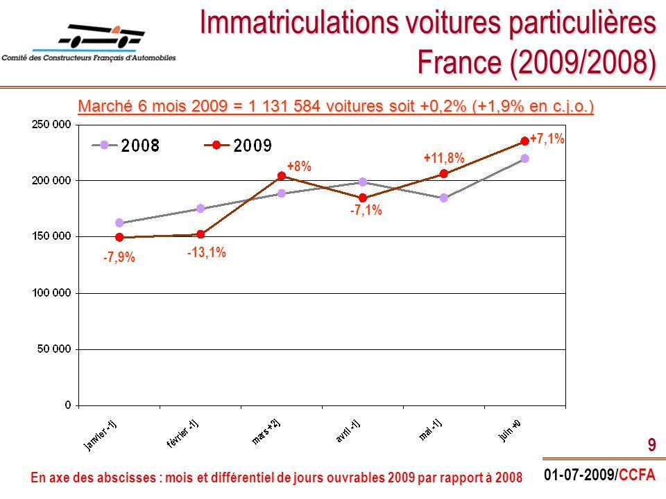 01-07-2009/CCFA 10 Marché français (VP) par marque 1 er semestre 2009 MARQUES VP PSA Peugeot Citroën   Peugeot   Citroën Groupe Renault   Renault   Dacia Marques françaises TOTAL marché 1 er sem 2009 Pénétration (et rappel 2008) Variation / 1 er sem 2008 Marques étrangères 364 651 188 695 271 380 175 956 +3,2% -3,3% -1,9% +11,2% +0,6% -0,2% +0,2% 32,2% (31,3%) 32,2% (31,3%) 16,7% (17,3%) 16,7% (17,3%) 24,0% (24,5%) 24,0% (24,5%) 15,5% (14,0%) 15,5% (14,0%) 54,1% (53,9%) 54,1% (53,9%) 45,9% (46,1%) 45,9% (46,1%) 100 % 23 736 2,1% (1,9%) 2,1% (1,9%) 247 644 -3,0% 21,9% (22,6%) 21,9% (22,6%) +11,1% 612 332 519 252 1 131 584
