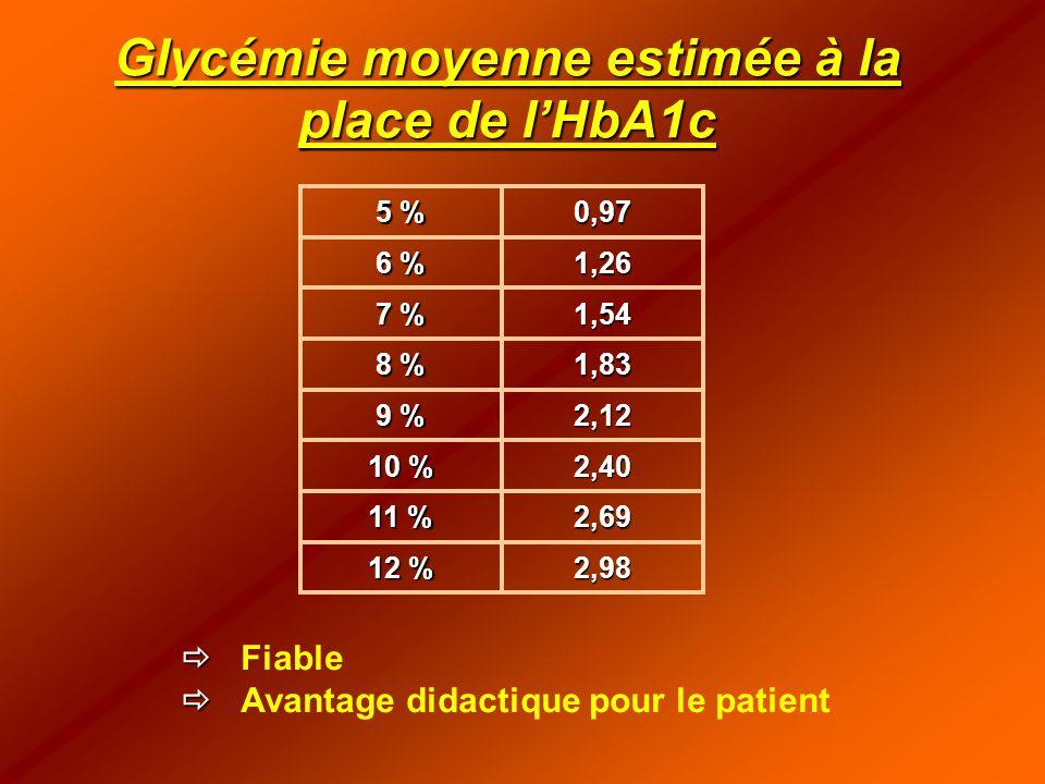 Glycémie moyenne estimée à la place de l'HbA1c 2,98 12 % 2,69 11 % 2,40 10 % 2,12 9 % 1,83 8 % 1,54 7 % 1,26 6 % 0,97 5 %   Fiable   Avantage didactique pour le patient