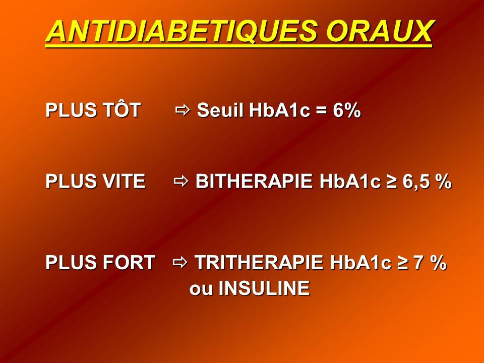 ANTIDIABETIQUES ORAUX PLUS TÔT  Seuil HbA1c = 6% PLUS VITE  BITHERAPIE HbA1c ≥ 6,5 % PLUS FORT  TRITHERAPIE HbA1c ≥ 7 % ou INSULINE
